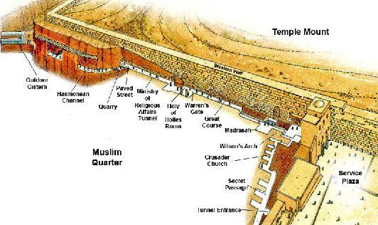 Схема Западной стены